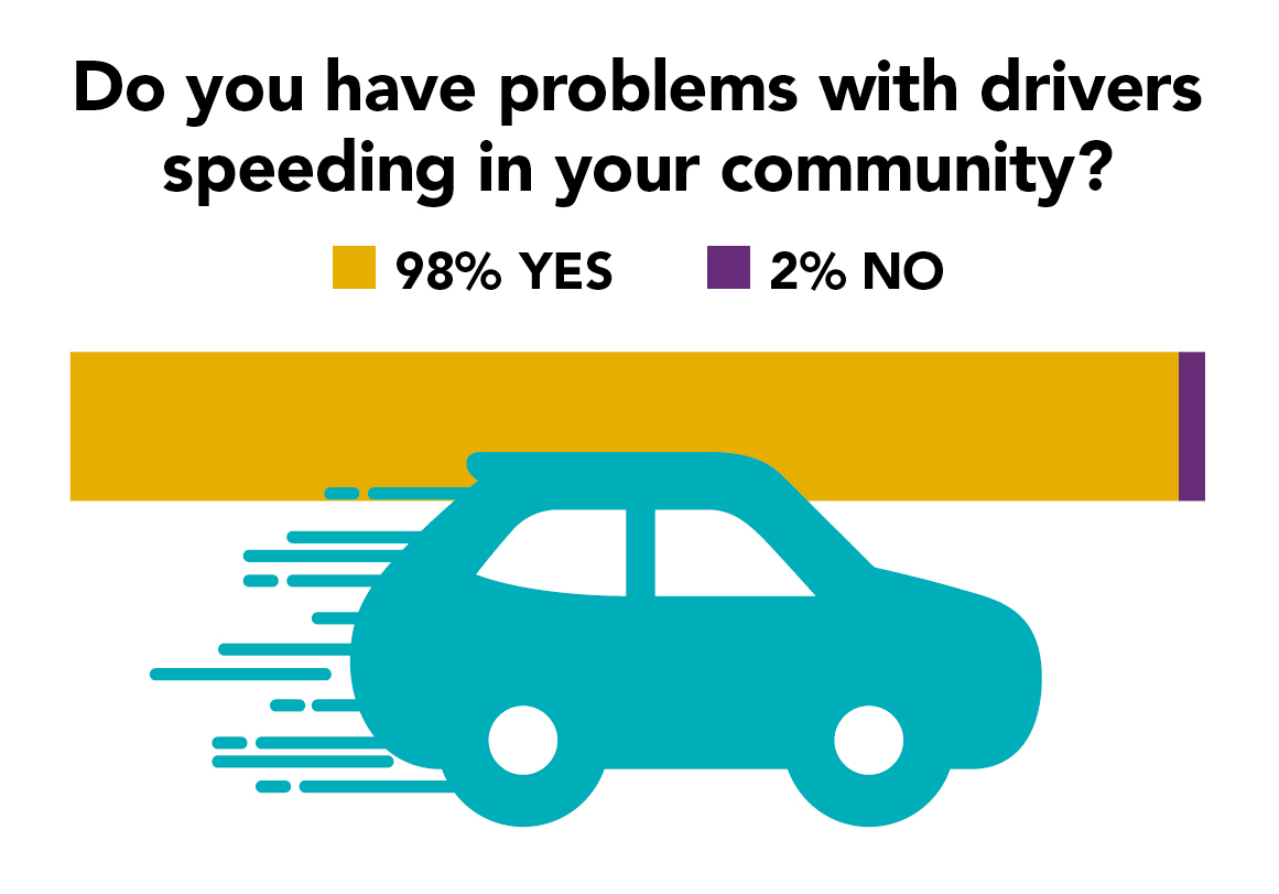 Pump the brakes: How some communities slow drivers